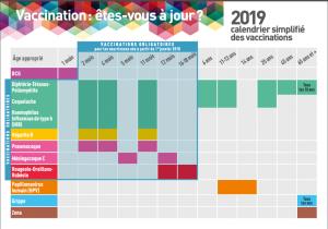 calendrier des vaccination - infoVIH